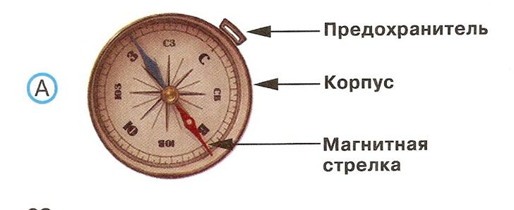 фотография компаса с подписанием сторон света урок посвящен