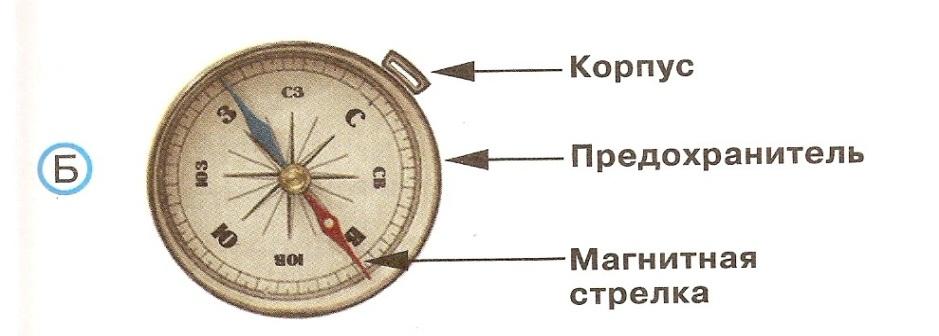 Компас картинки с русскими обозначениями