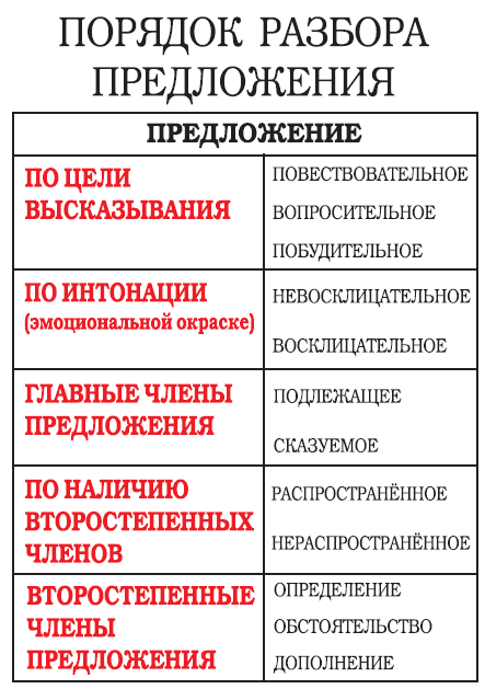 синтаксические члены предлож шпаргалка