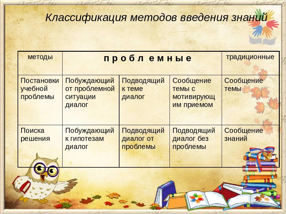 Классификация методов введения знаний методы про б л е мные традиционные Пост...