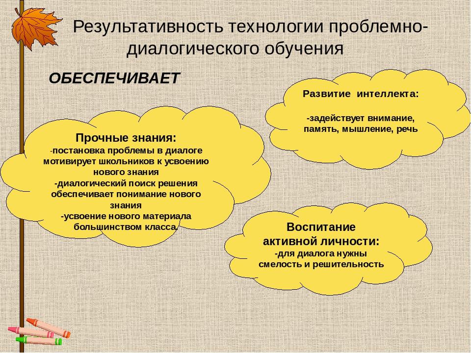 Результативность технологии проблемно-диалогического обучения ОБЕСПЕЧИВАЕТ Пр...